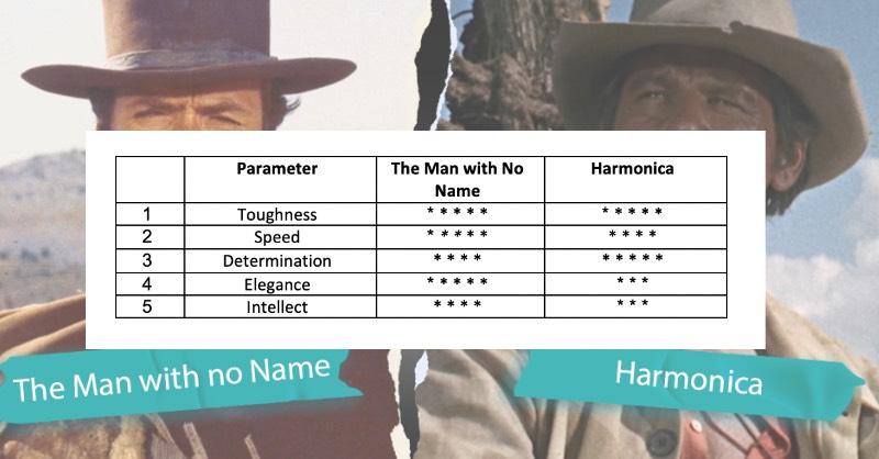 The Man with No Name vs. Harmonica
