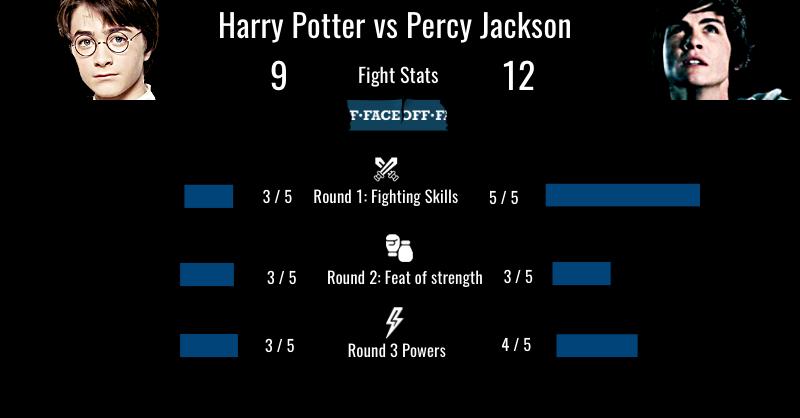 Harry Potter vs Percy Jackson